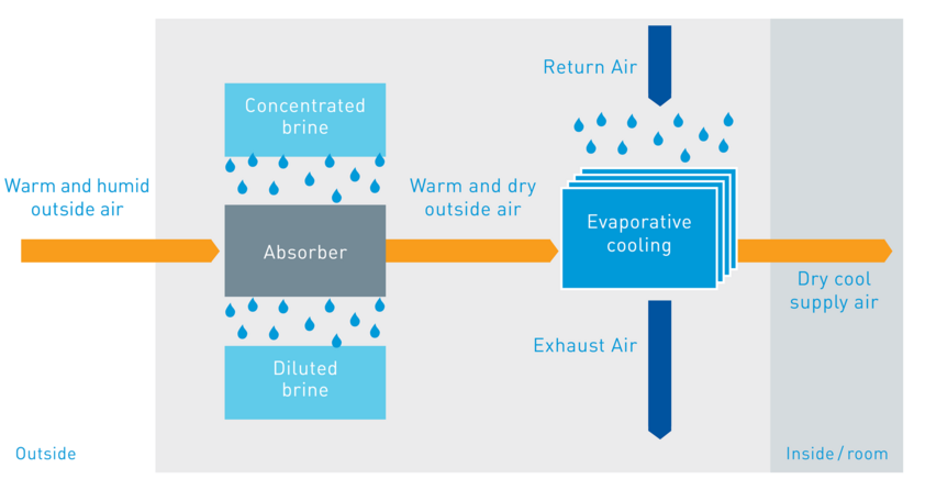 Schematic structure of Sorption-supported Air Conditioning